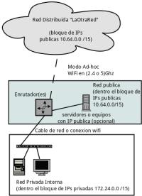 guias:configuracion_nodo_normal | La Otra Red LPEA